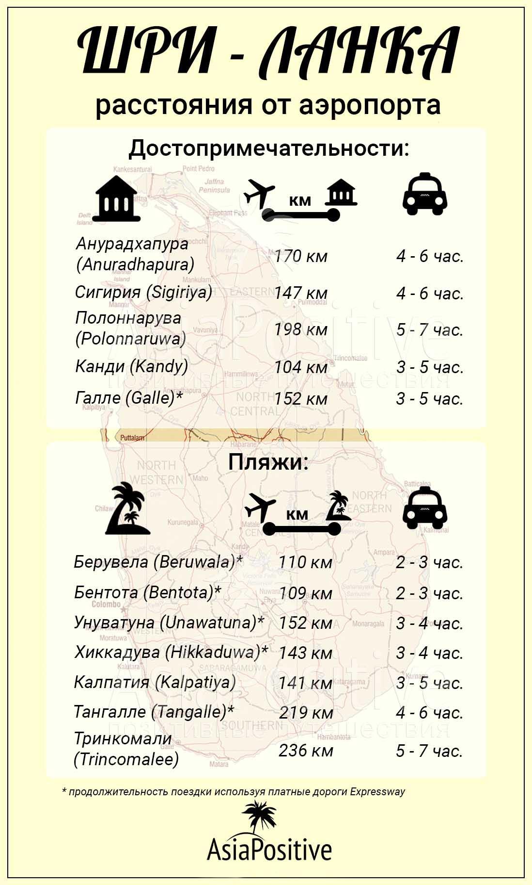 Инфографика расстояния от аэропорта Коломбо до достопримечательностей и пляжей Шри-Ланки | Расстояние и продолжительность поездки от аэропорта Коломбо до пляжей и достопримечательностей Шри-Ланки. | Сколько ехать из аэропорта до отеля на Шри-Ланке | Путешествия по Азии AsiaPositive.com