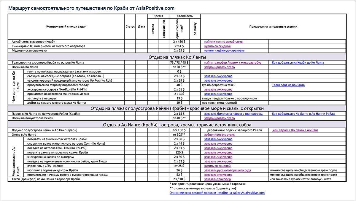 Бюджет и чек-лист для самостоятельной поездке по Краби: Ко Ланта, Рейли и Ао Нанг | Острова и пляжи Краби: маршрут на 2 недели | Таиланд с AsiaPositive.com
