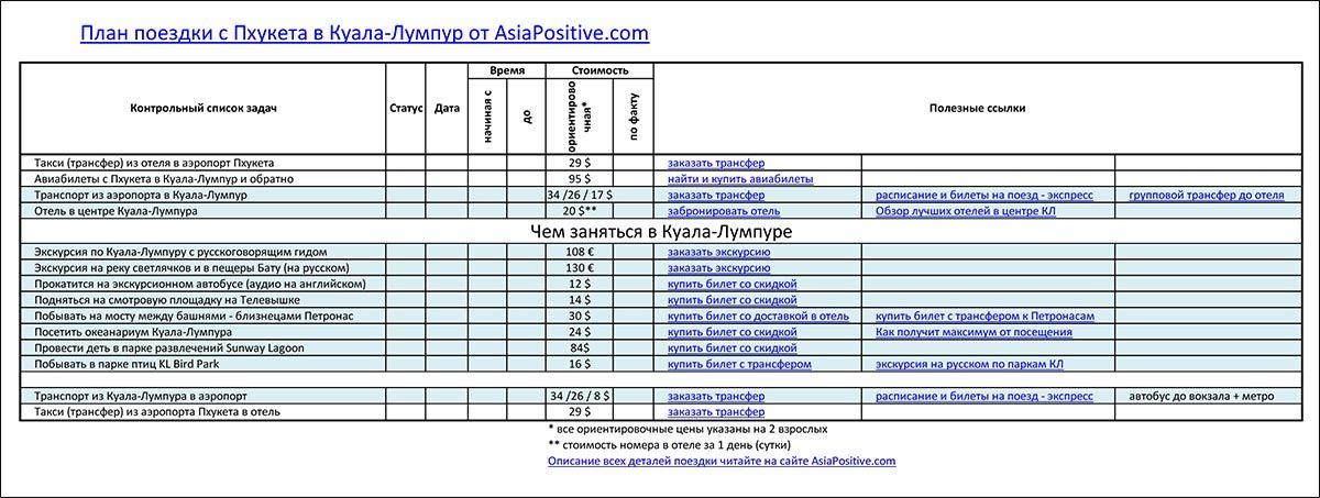 Чек лист (контрольный список) для поездки Пхукет - Куала-Лумпур - Пхукет | Самостоятельные путешествия по Азии с AsiaPositive.com