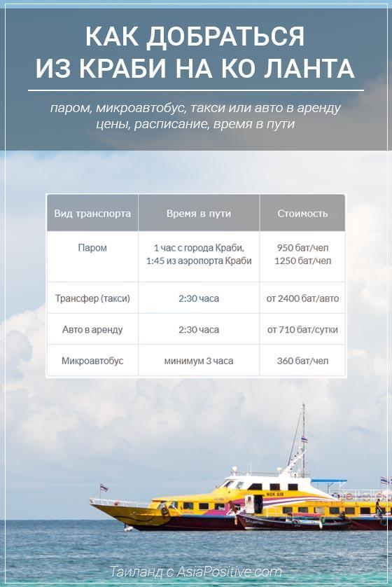Как быстрее, интереснее или дешевле всего добраться из аэропорта и города Краби до отеля на острове Ко Ланта: все виды транспорта, цены и время в пути. | Путешествия по Азии с AsiaPositive.com