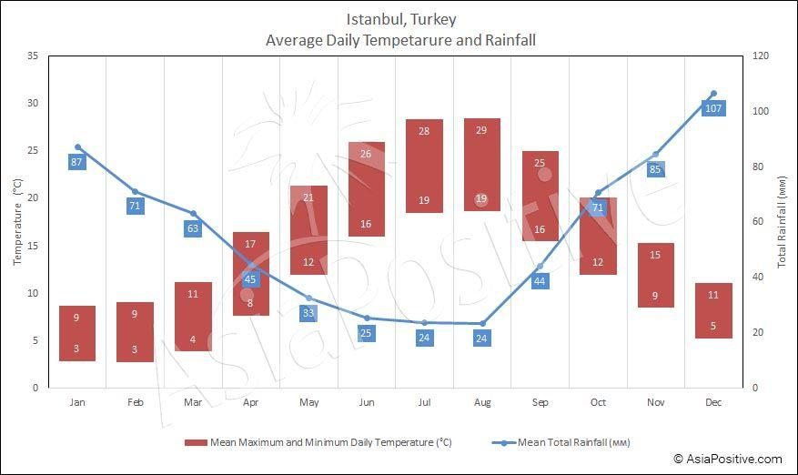 Average daily temperature and rainfall in Istanbul monthly | When to Go to Istanbul | Travel with AsiaPositive.com