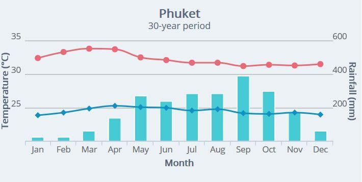 Климат на Пхукете (Таиланд) по месяцам   Как легко и быстро узнать, какая погода вас может ожидать через месяц или больше в стране и регионе, куда вы хотите поехать в отпуск.   Как узнать погоду и климат, чтобы решить, куда ехать в отпуск   Эксперт по путешествиям AsiaPositive.com