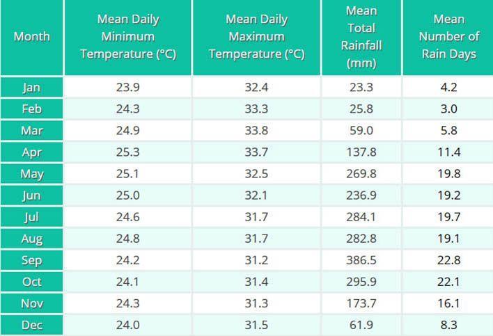 Данные о климате на Пхукете (Таиланд) в виде таблицы   Как легко и быстро узнать, какая погода вас может ожидать через месяц или больше в стране и регионе, куда вы хотите поехать в отпуск.   Как узнать погоду и климат, чтобы решить, куда ехать в отпуск   Эксперт по путешествиям AsiaPositive.com