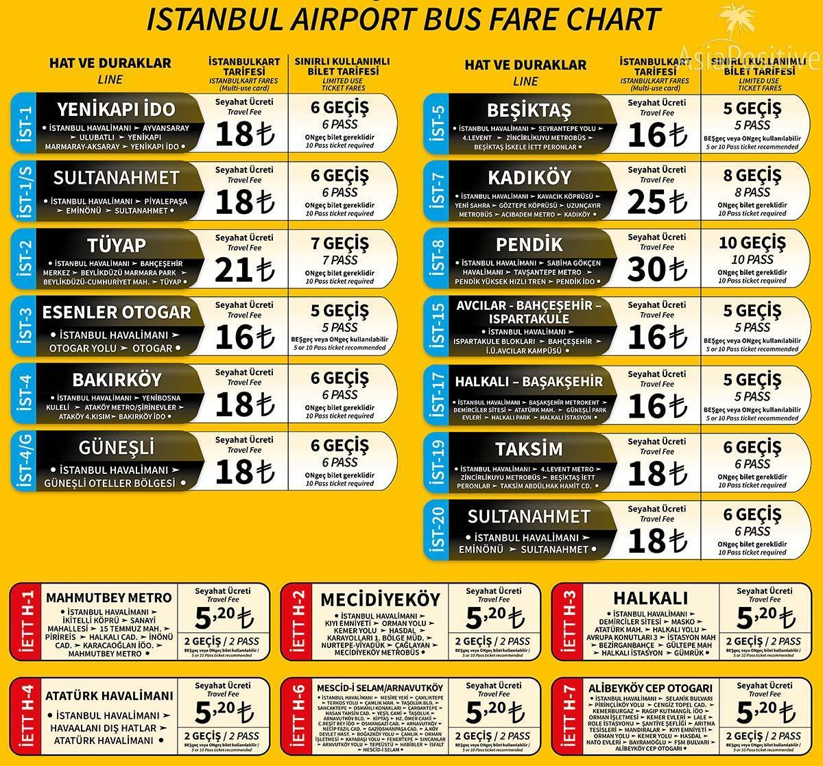 Bus routes and fares from the New Airport to Istanbul | How to get from the New Airport to Istanbul | Travel and leisure in Turkey | AsiaPositive.com
